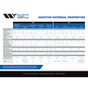 Additive Material Properties