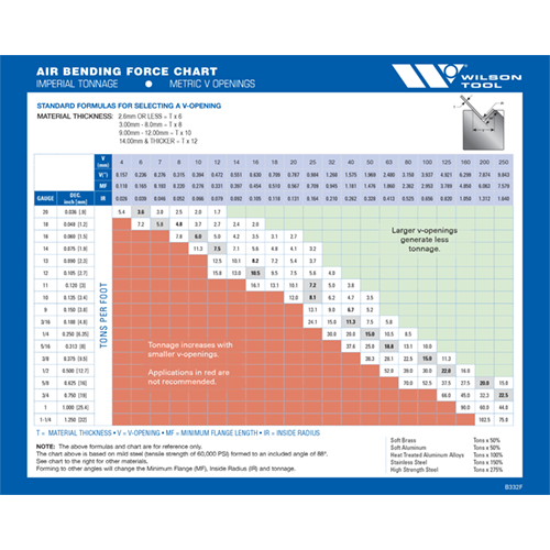 Air Bending Force Chart Tooling Catalogs Videos